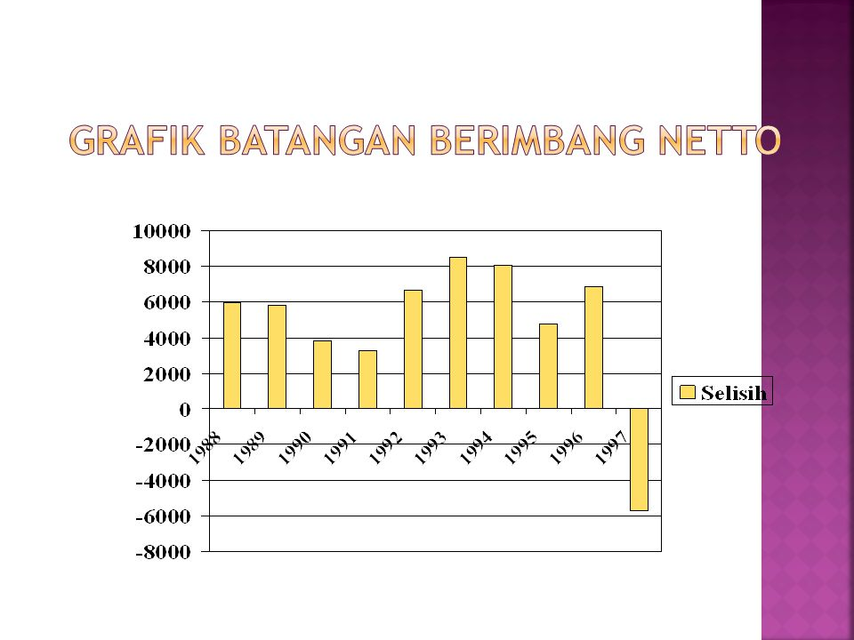 Grafik Batangan Berimbang Netto