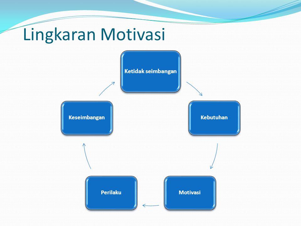 Lingkaran Motivasi Ketidak seimbangan Kebutuhan Motivasi Perilaku