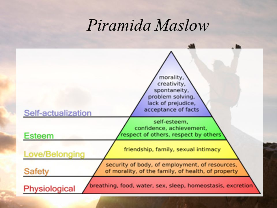 Piramida Maslow