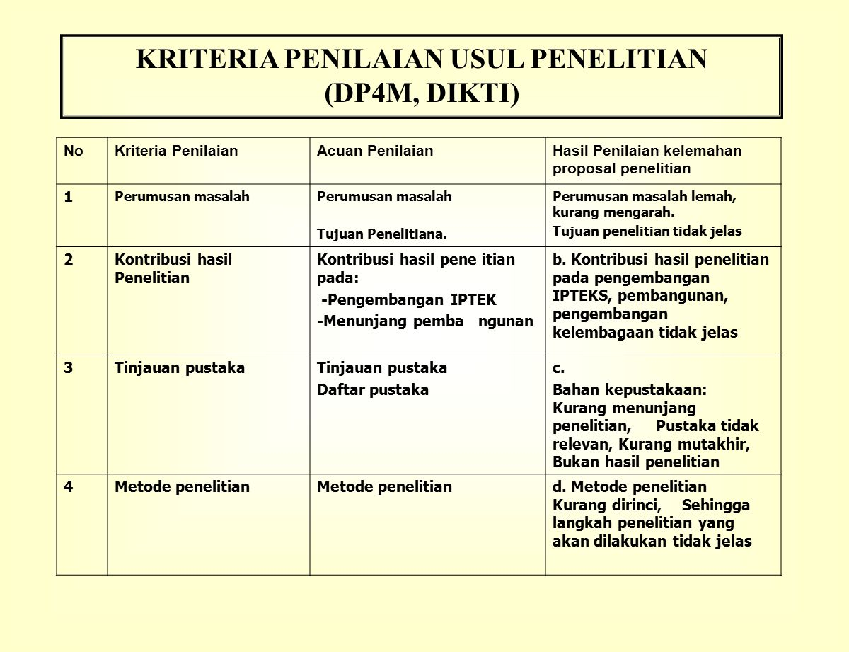 KRITERIA PENILAIAN USUL PENELITIAN