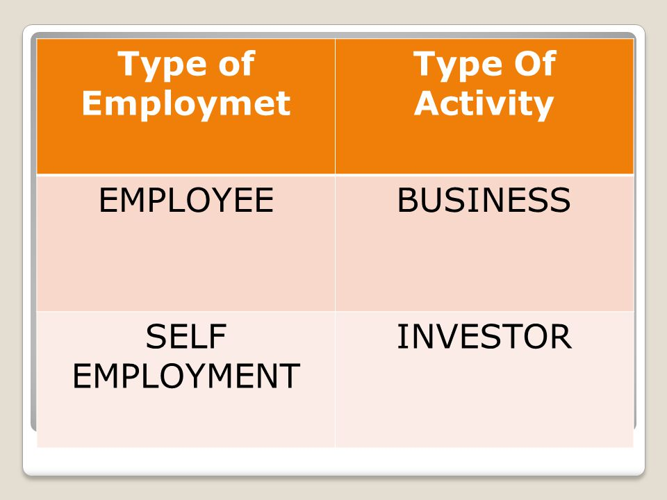 Type of Employmet Type Of Activity EMPLOYEE BUSINESS SELF EMPLOYMENT INVESTOR