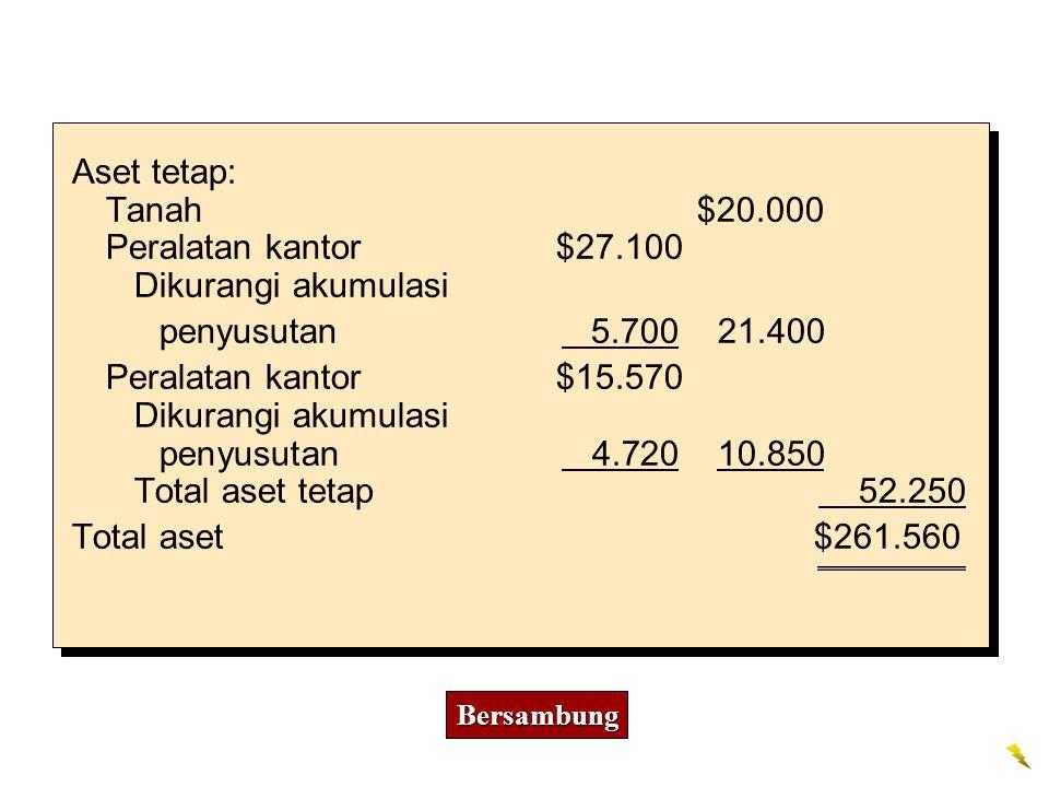 penyusutan 4.720 10.850 Total aset tetap 52.250 Total aset $261.560