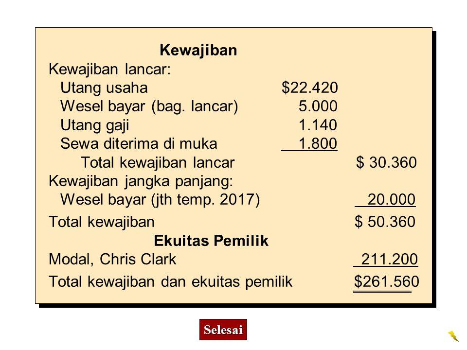 Wesel bayar (bag. lancar) 5.000 Utang gaji 1.140