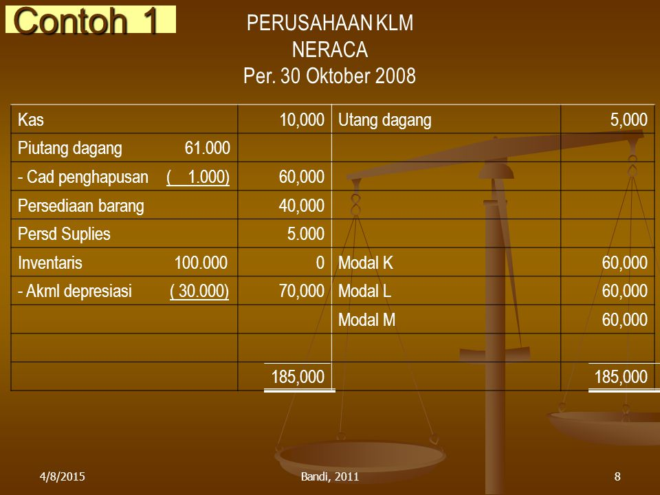 Contoh 1 PERUSAHAAN KLM NERACA Per. 30 Oktober 2008 Kas 10,000