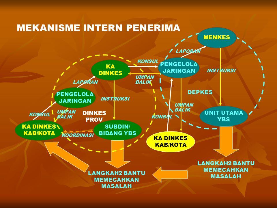 MEKANISME INTERN PENERIMA