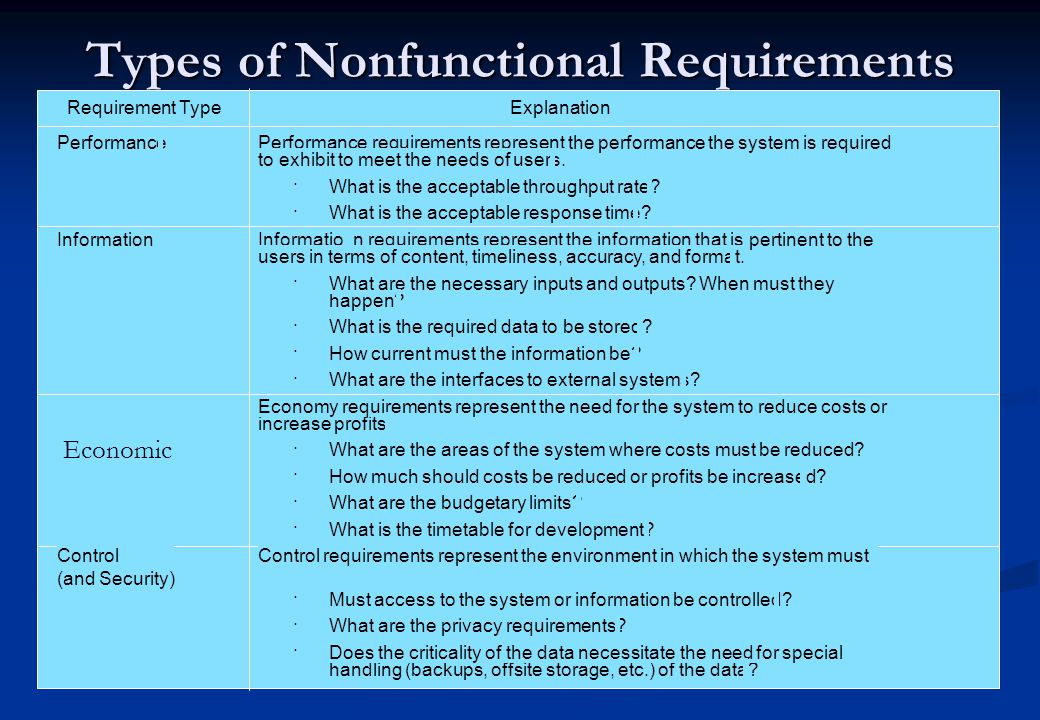 Types of Nonfunctional Requirements