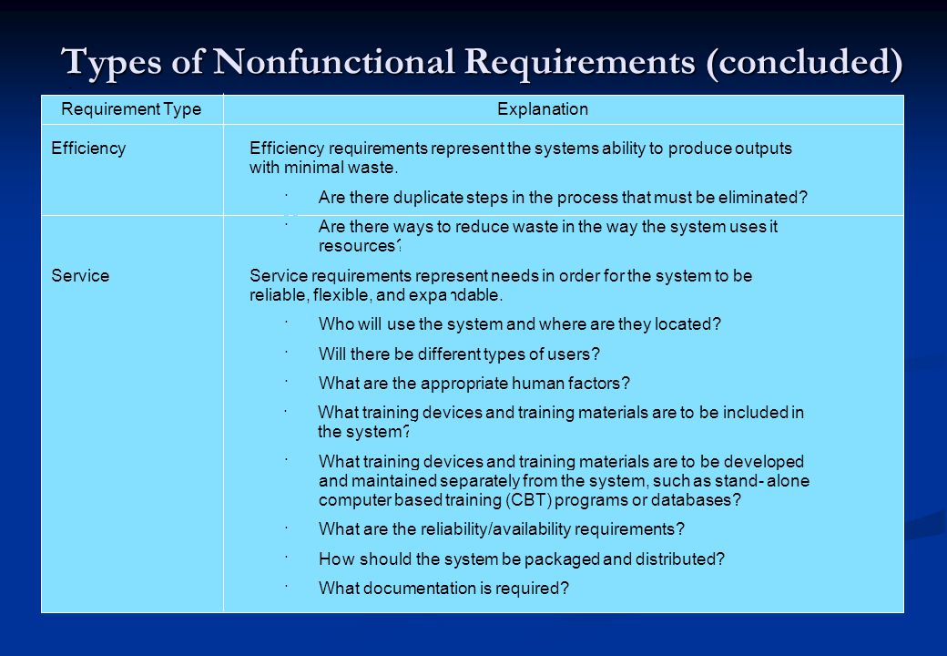 Types of Nonfunctional Requirements (concluded)