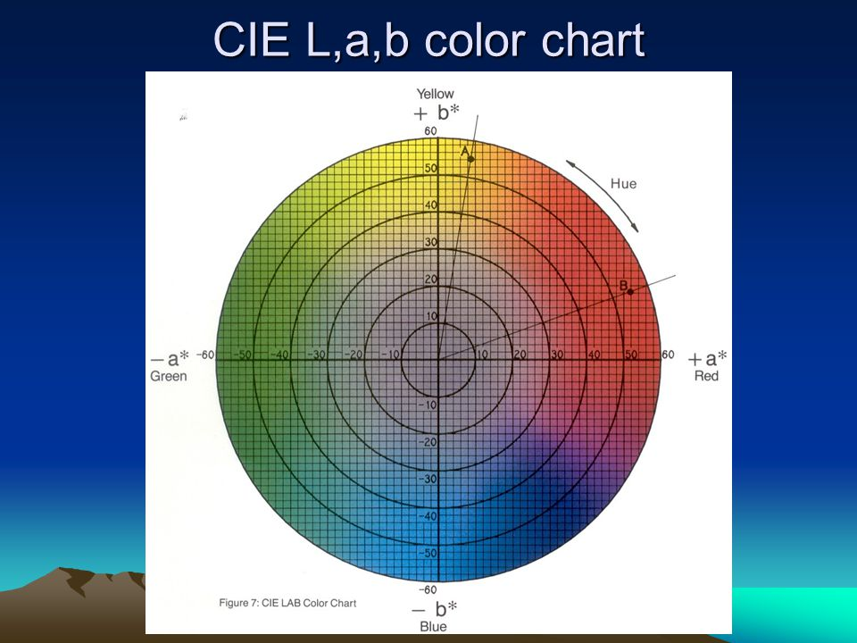 CIE L,a,b color chart