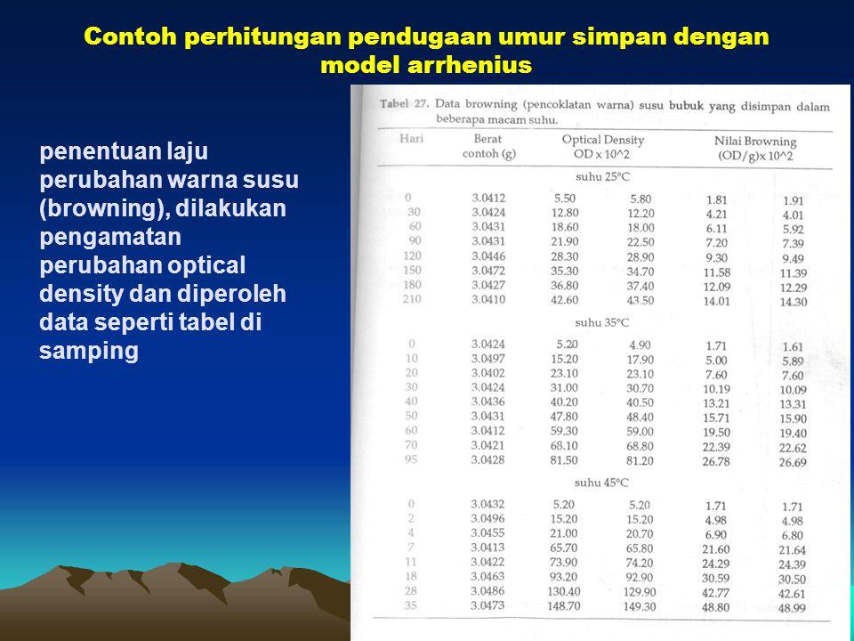 Contoh perhitungan pendugaan umur simpan dengan model arrhenius