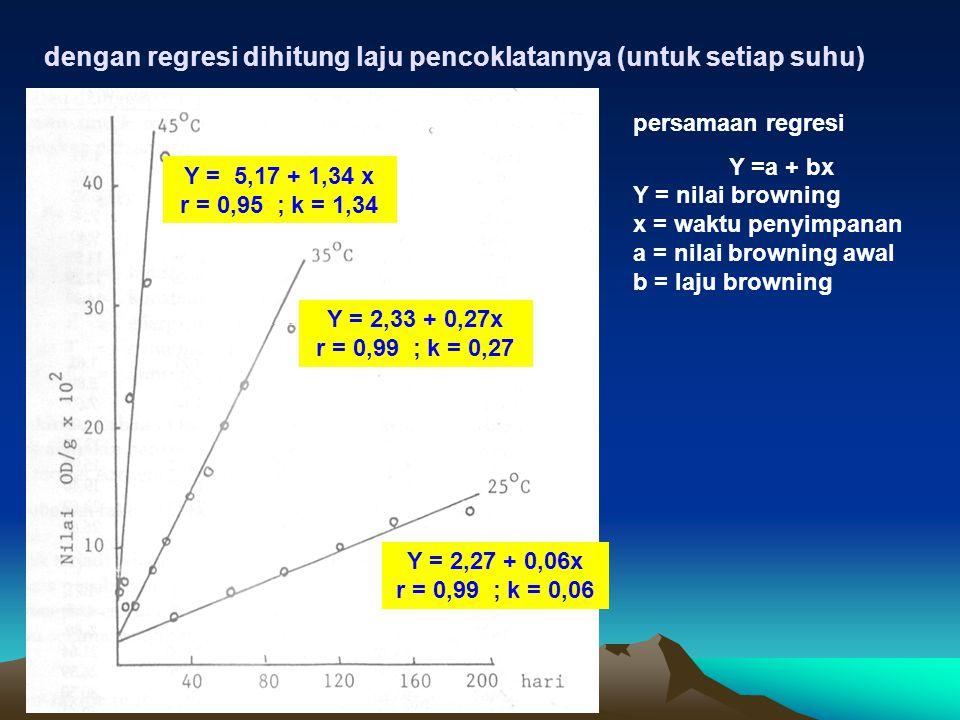 dengan regresi dihitung laju pencoklatannya (untuk setiap suhu)
