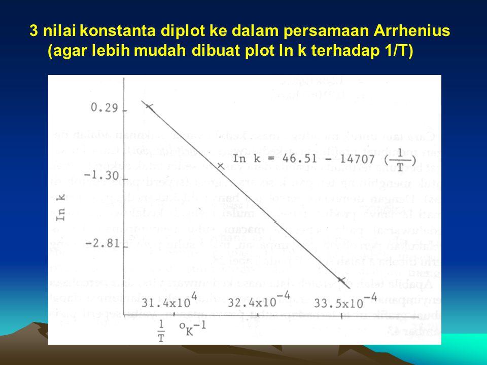 3 nilai konstanta diplot ke dalam persamaan Arrhenius (agar lebih mudah dibuat plot ln k terhadap 1/T)