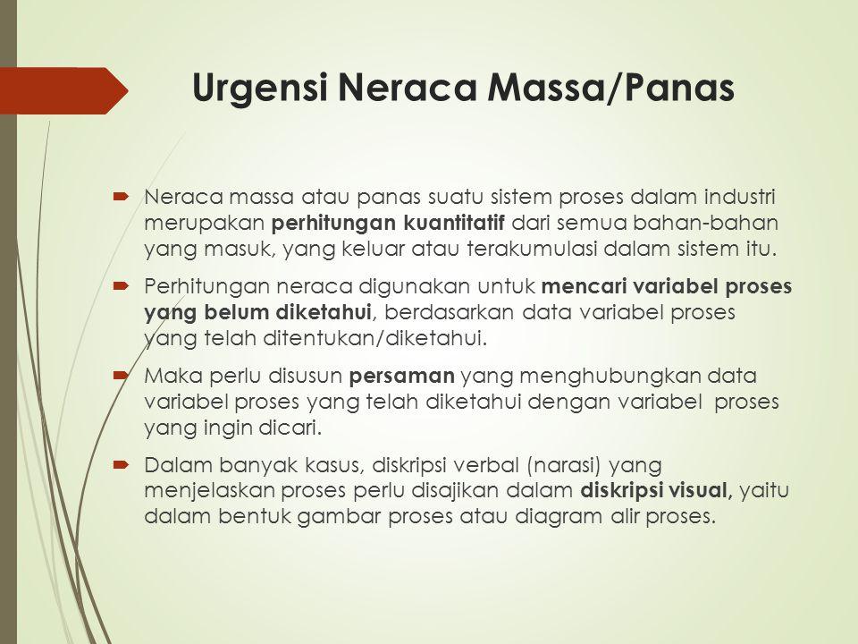 Urgensi Neraca Massa/Panas