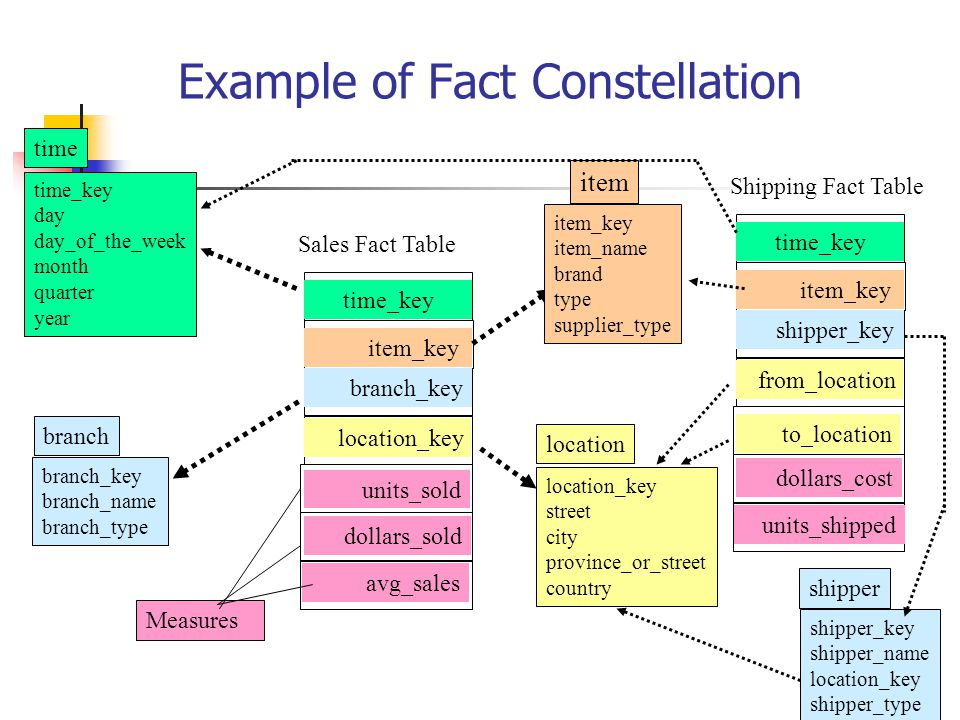 Example of Fact Constellation