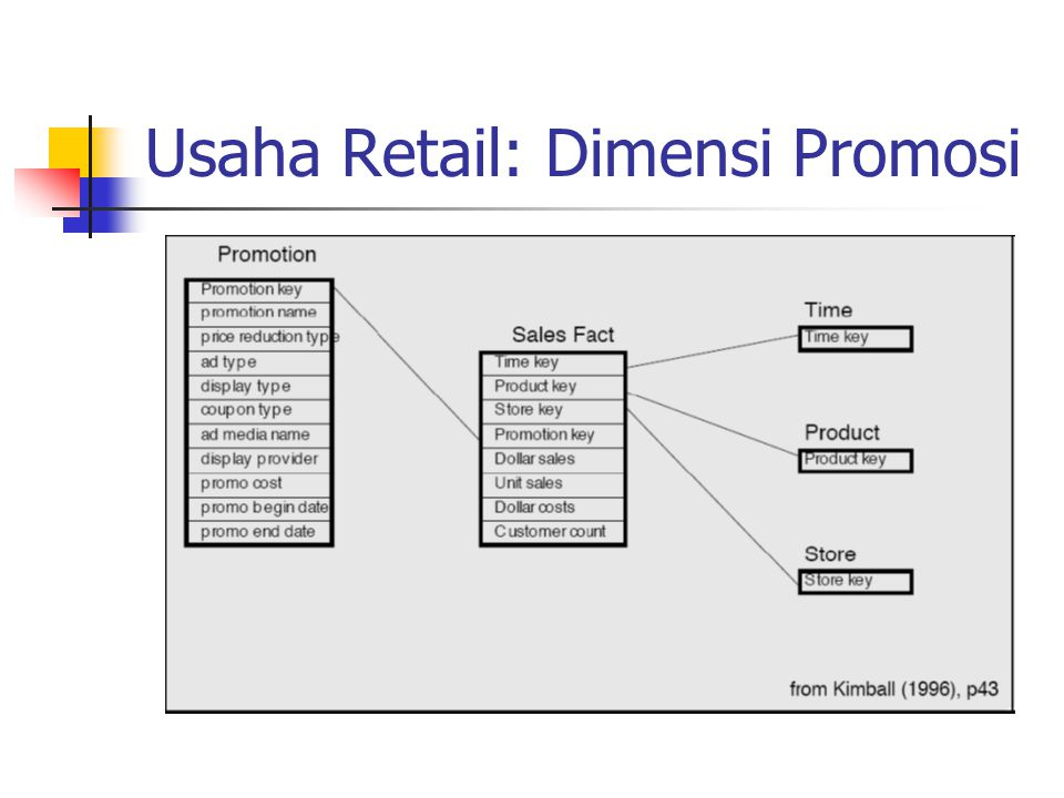 Usaha Retail: Dimensi Promosi