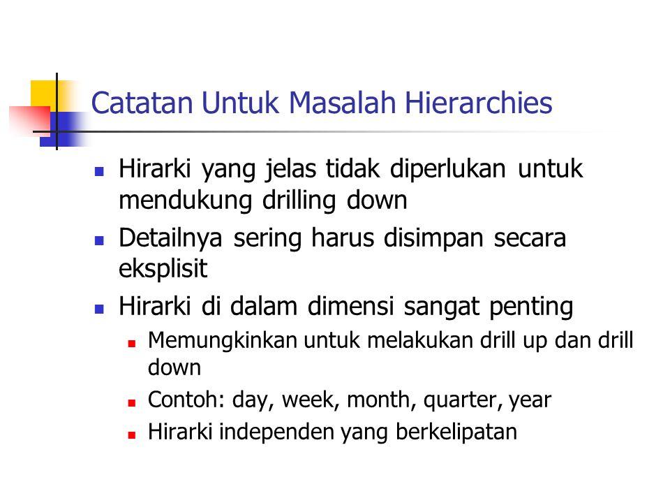 Catatan Untuk Masalah Hierarchies