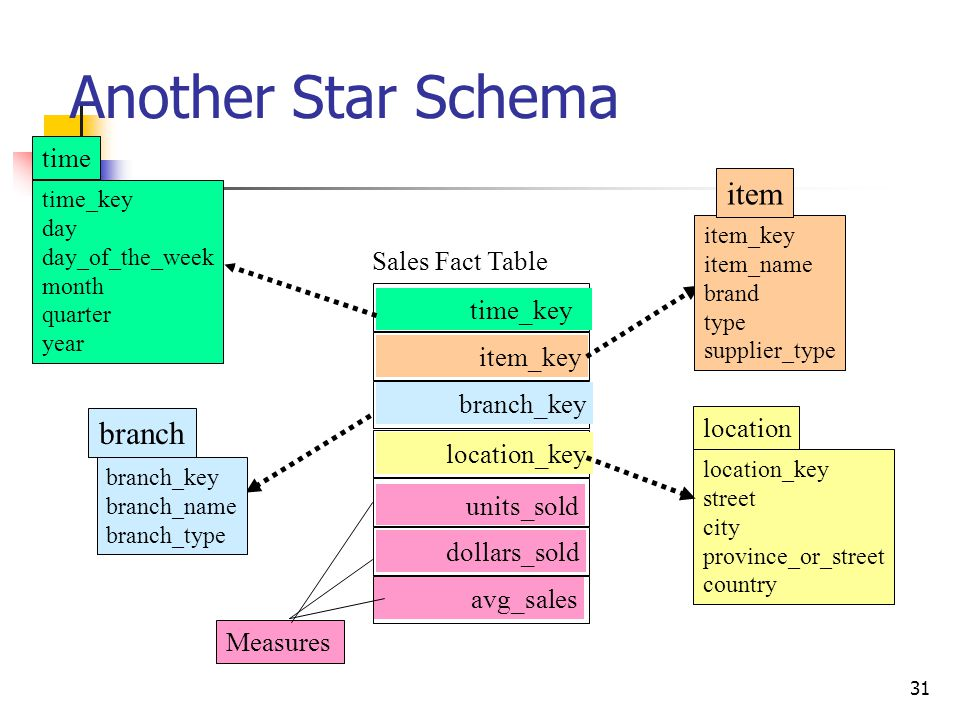 Another Star Schema item branch time Sales Fact Table time_key