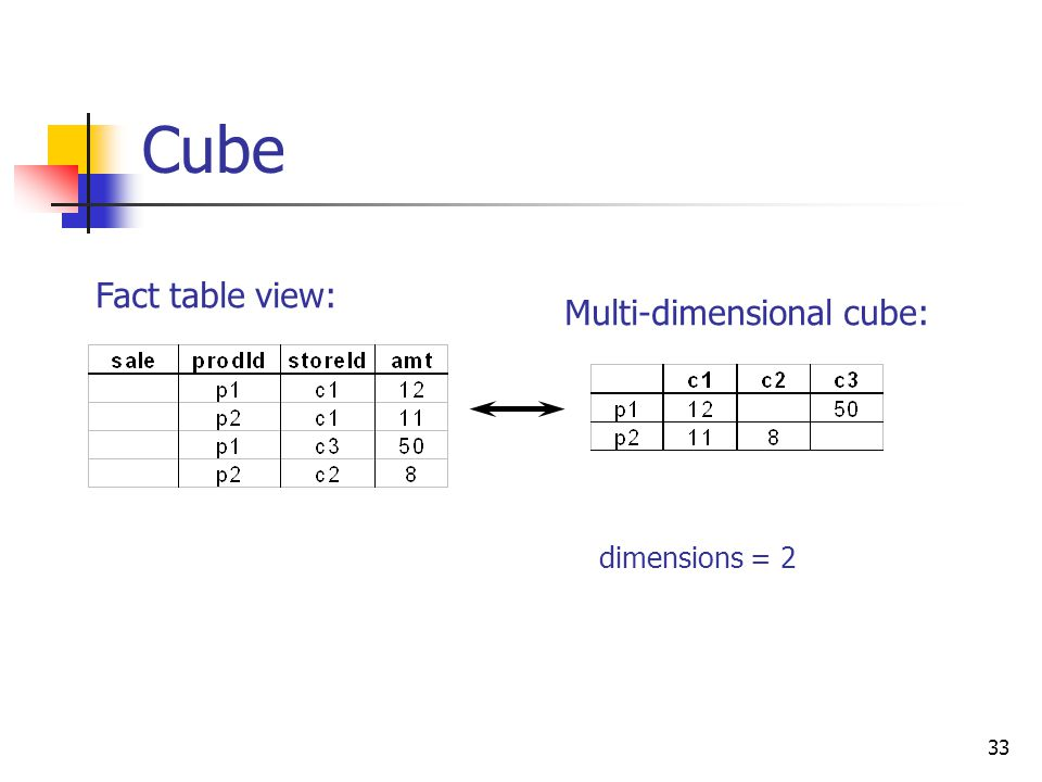 Cube Fact table view: Multi-dimensional cube: dimensions = 2