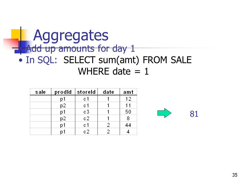 Aggregates Add up amounts for day 1 In SQL: SELECT sum(amt) FROM SALE