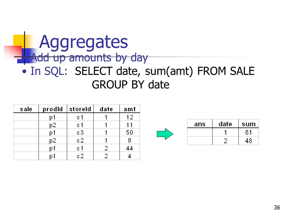 Aggregates Add up amounts by day