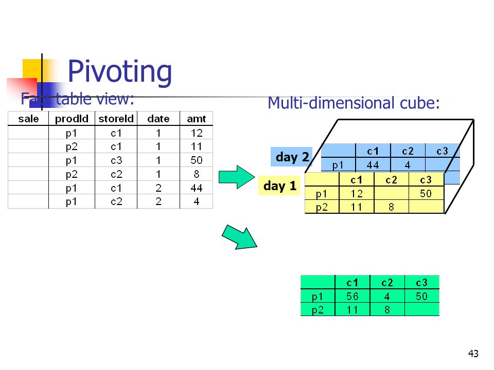 Pivoting Fact table view: Multi-dimensional cube: day 2 day 1