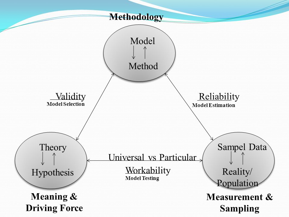 Meaning & Driving Force Measurement & Sampling