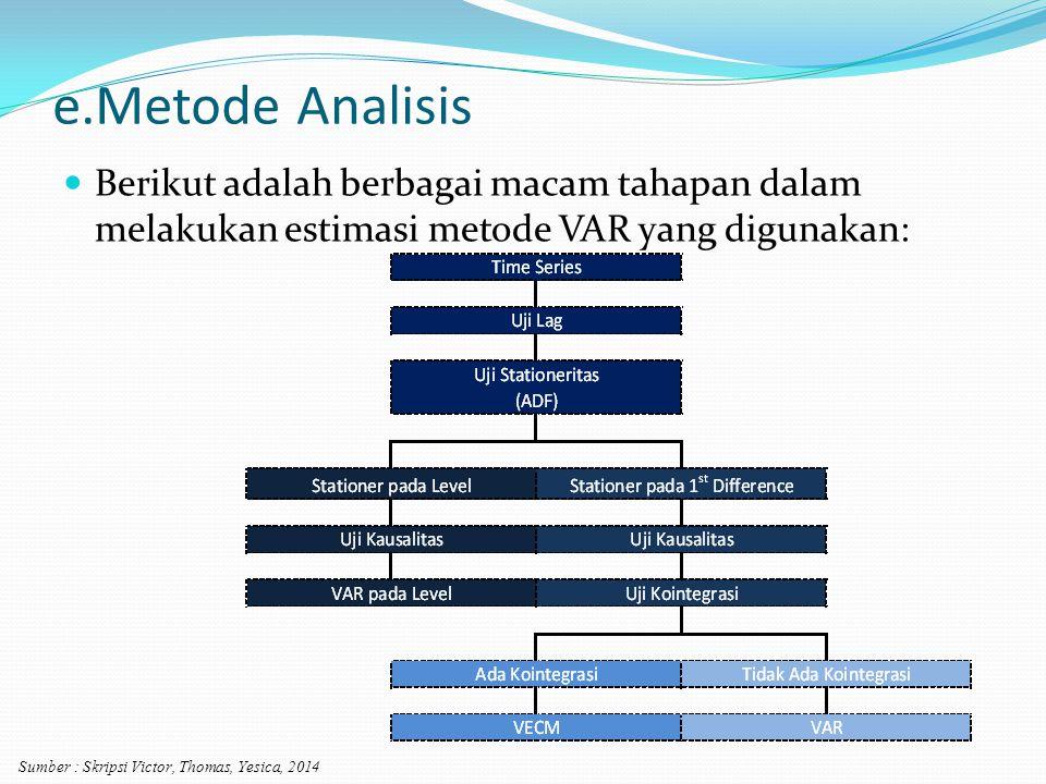 e.Metode Analisis Berikut adalah berbagai macam tahapan dalam melakukan estimasi metode VAR yang digunakan: