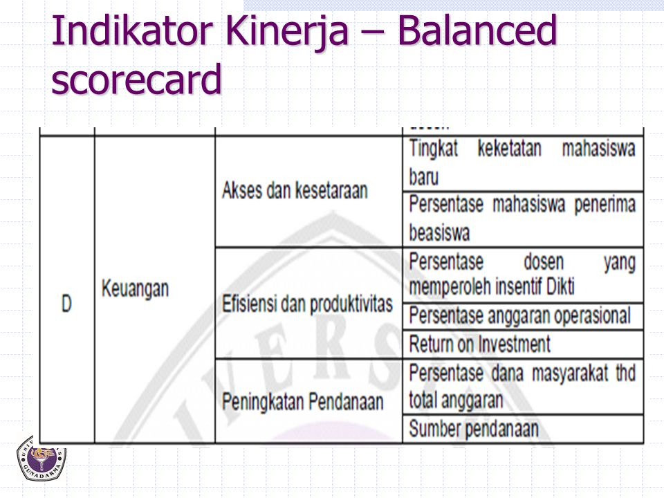 Indikator Kinerja – Balanced scorecard