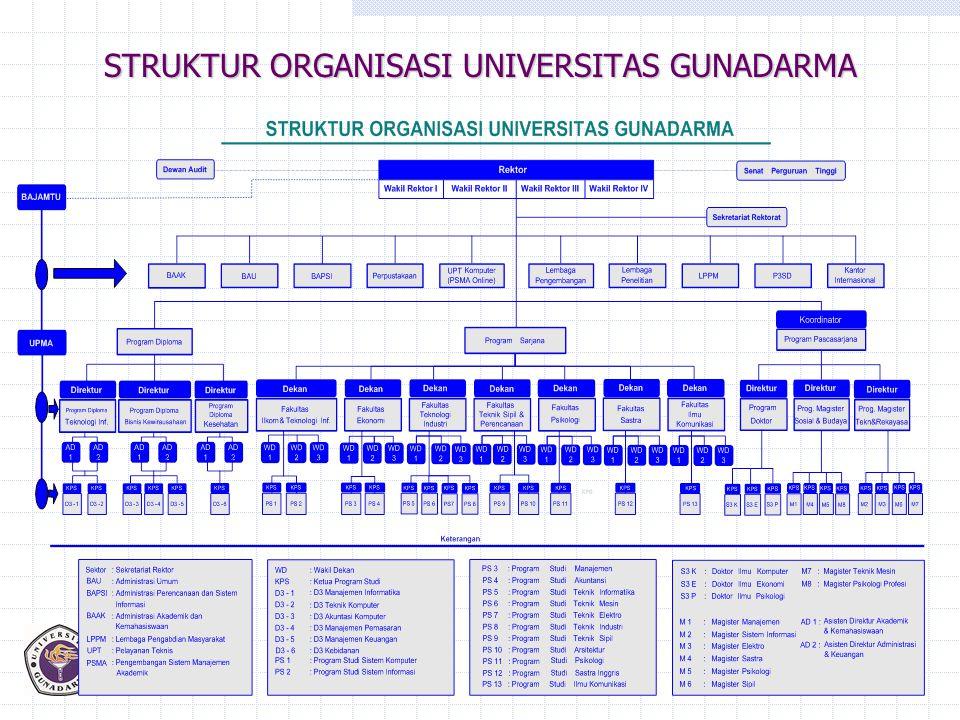 STRUKTUR ORGANISASI UNIVERSITAS GUNADARMA