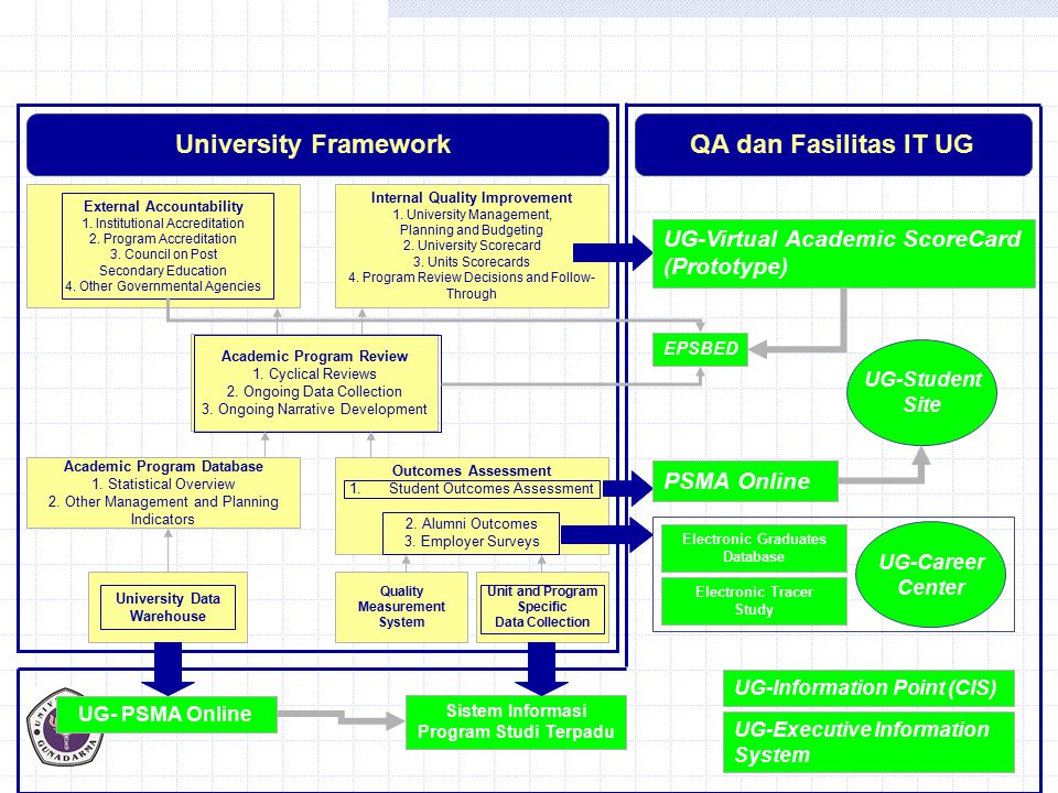 University Framework QA dan Fasilitas IT UG