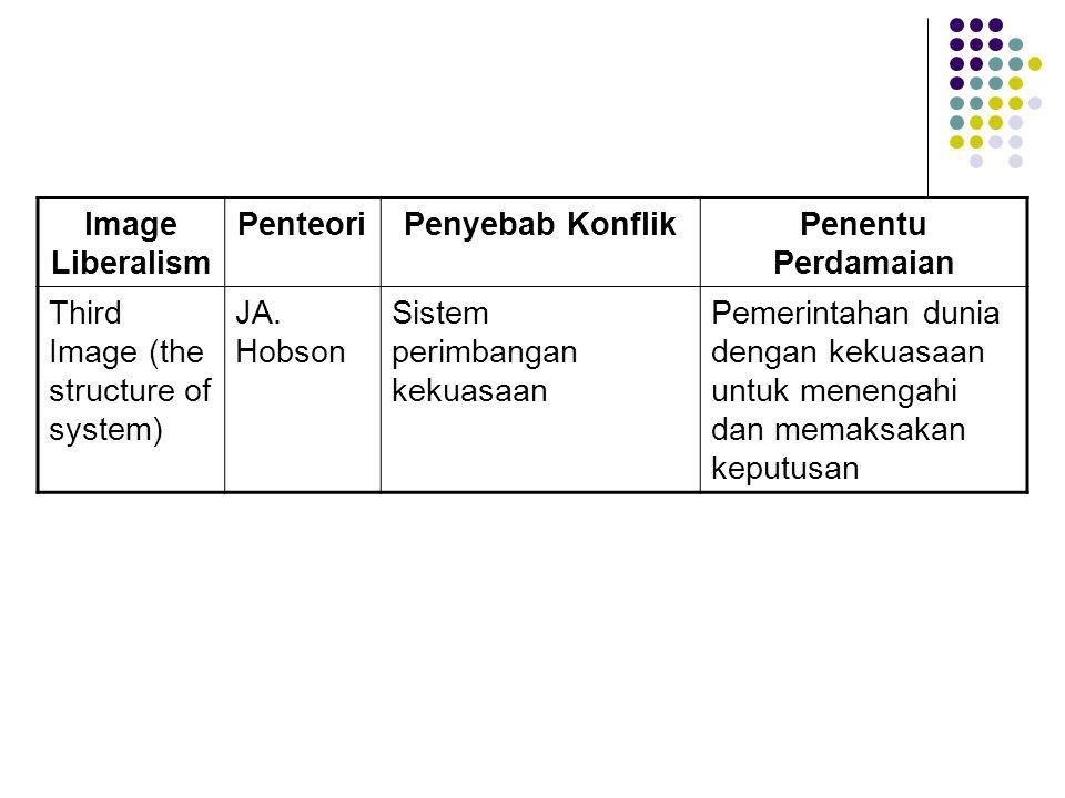Image Liberalism Penteori. Penyebab Konflik. Penentu Perdamaian. Third Image (the structure of system)