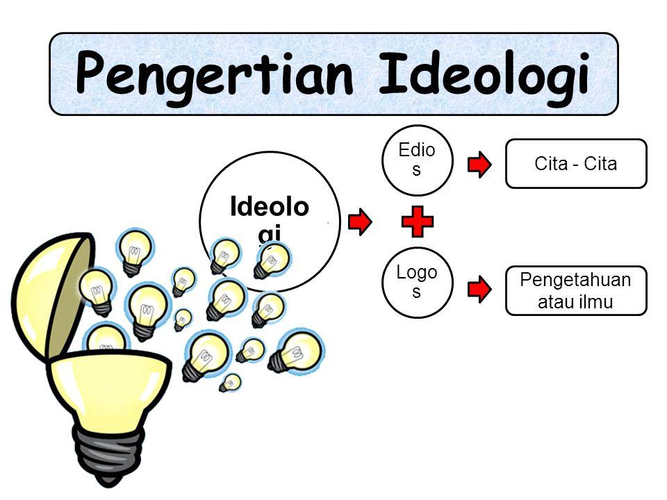 Pengertian Ideologi Ideologi Edios Logos Cita - Cita