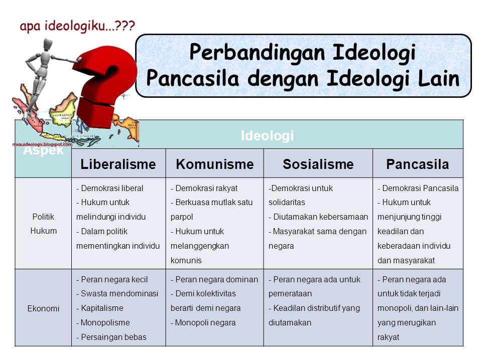 Perbandingan Ideologi Pancasila dengan Ideologi Lain