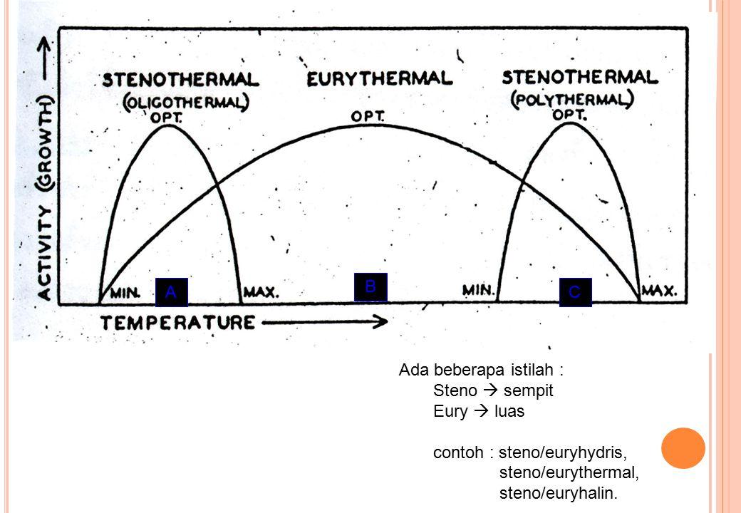 C B A A A C Ada beberapa istilah : Steno  sempit Eury  luas