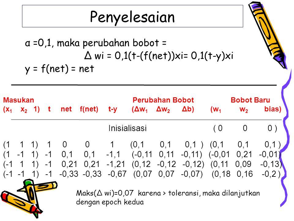 Penyelesaian α =0,1, maka perubahan bobot =