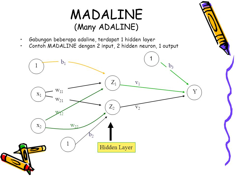 MADALINE (Many ADALINE)