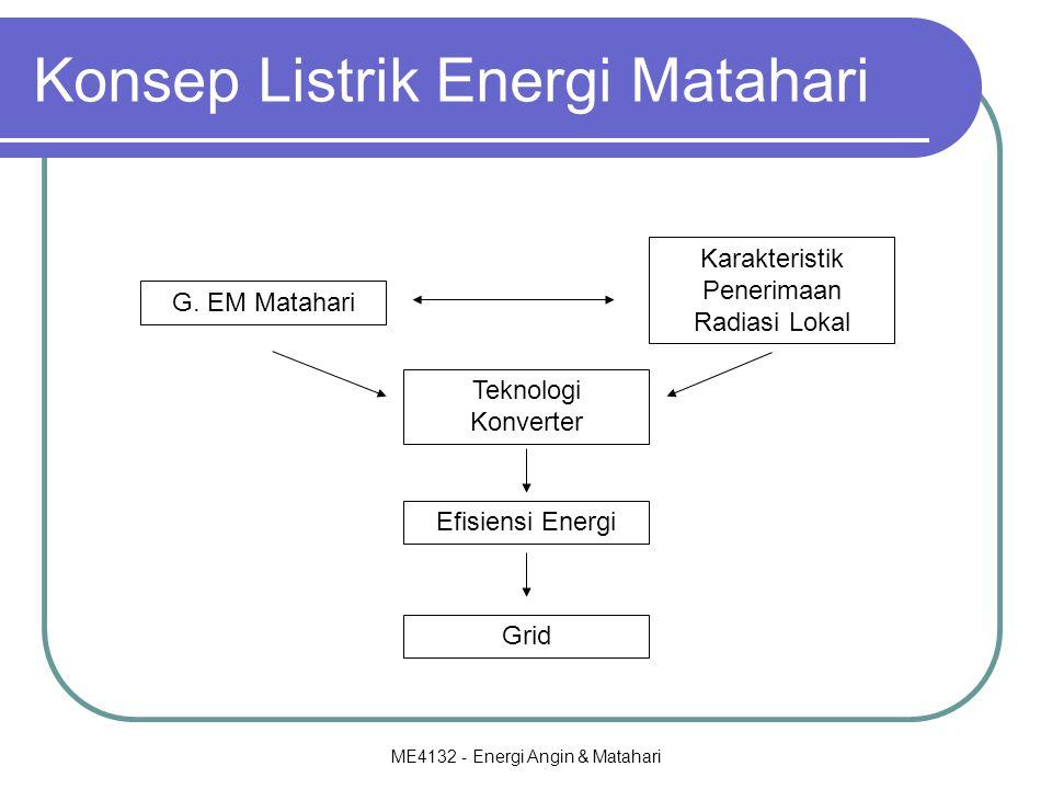 Konsep Listrik Energi Matahari