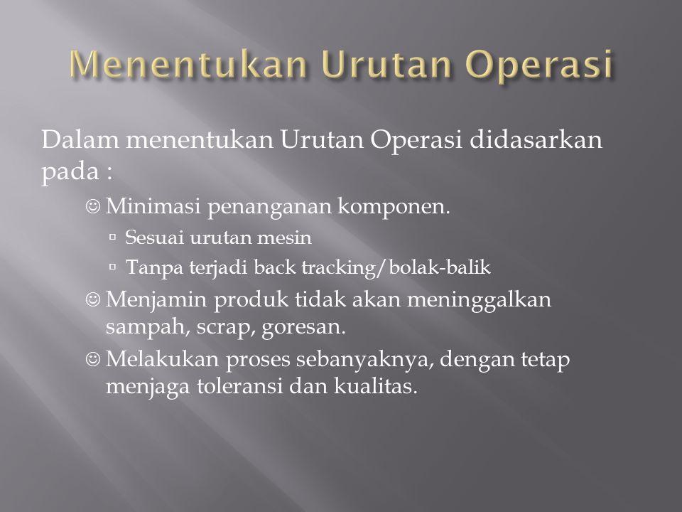 Menentukan Urutan Operasi
