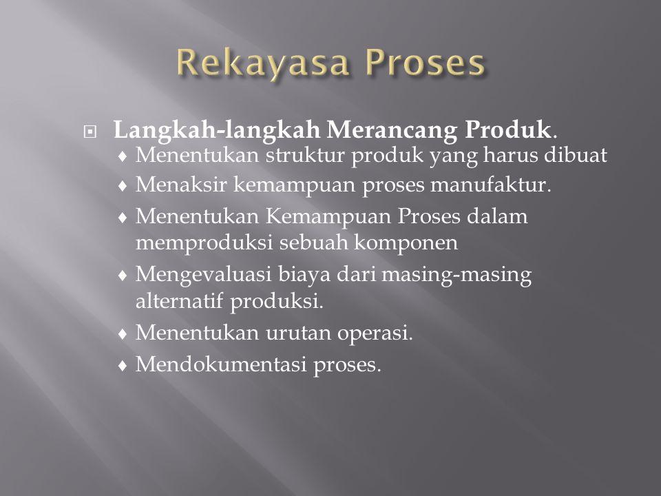Rekayasa Proses Langkah-langkah Merancang Produk.