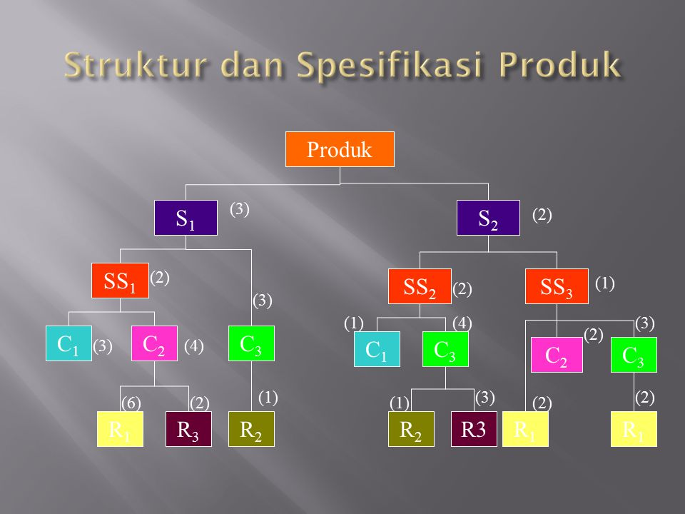 Struktur dan Spesifikasi Produk