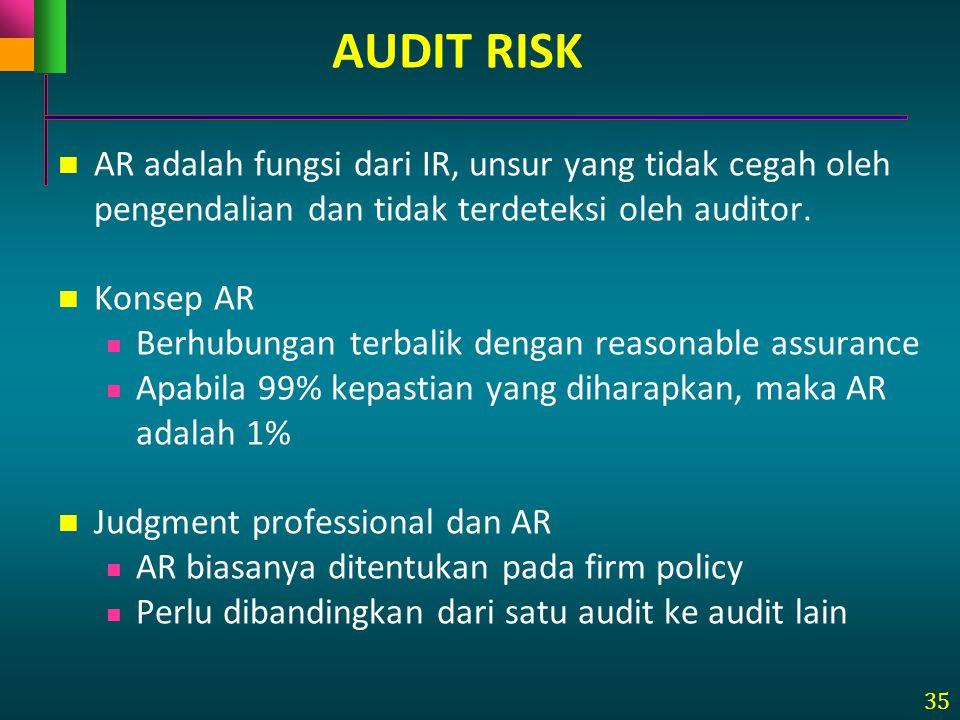 AUDIT RISK AR adalah fungsi dari IR, unsur yang tidak cegah oleh pengendalian dan tidak terdeteksi oleh auditor.