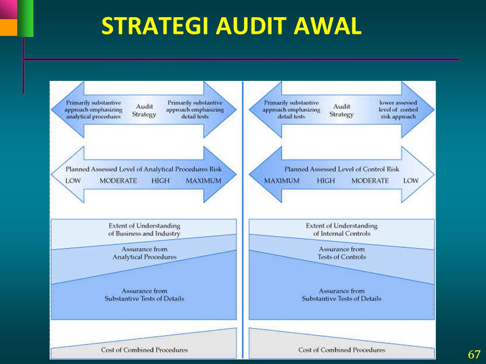 STRATEGI AUDIT AWAL