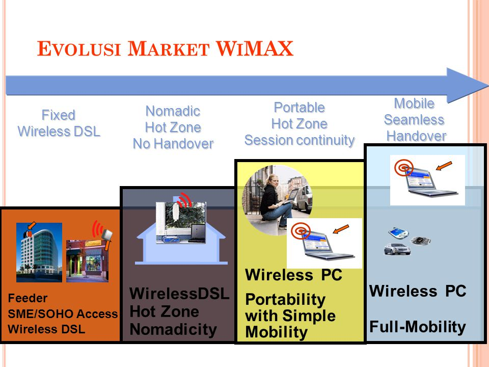 Evolusi Market WiMAX Wireless PC Portability with Simple Mobility