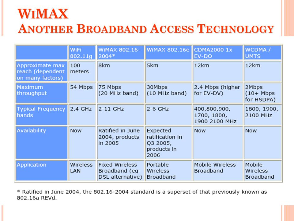 WiMAX Another Broadband Access Technology
