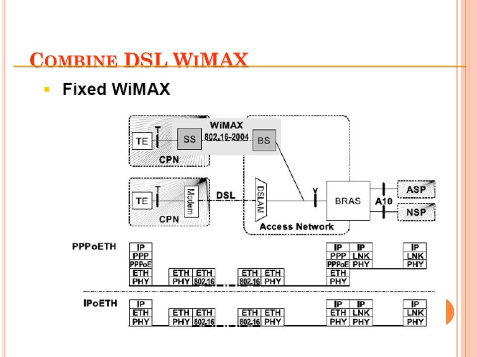 Combine DSL WiMAX