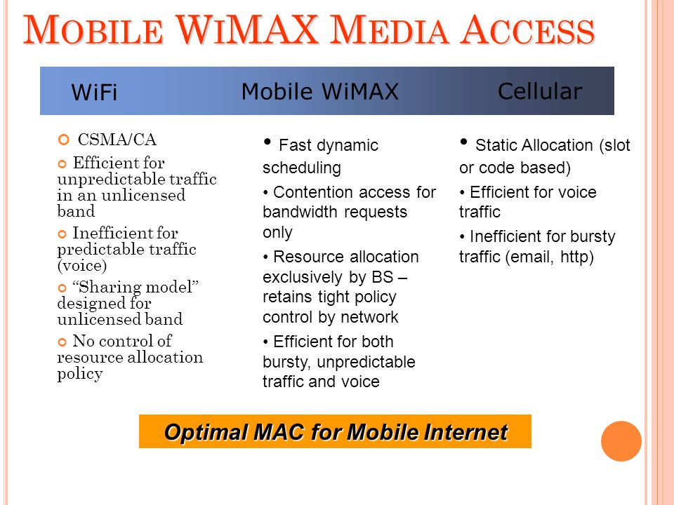 Mobile WiMAX Media Access
