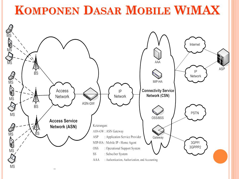 Komponen Dasar Mobile WiMAX
