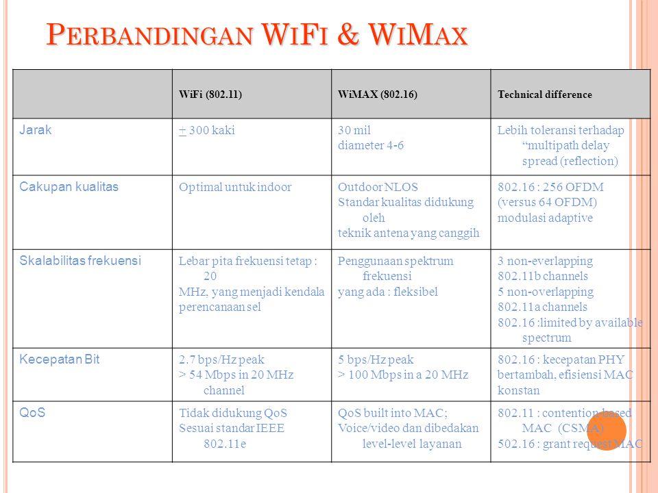 Perbandingan WiFi & WiMax