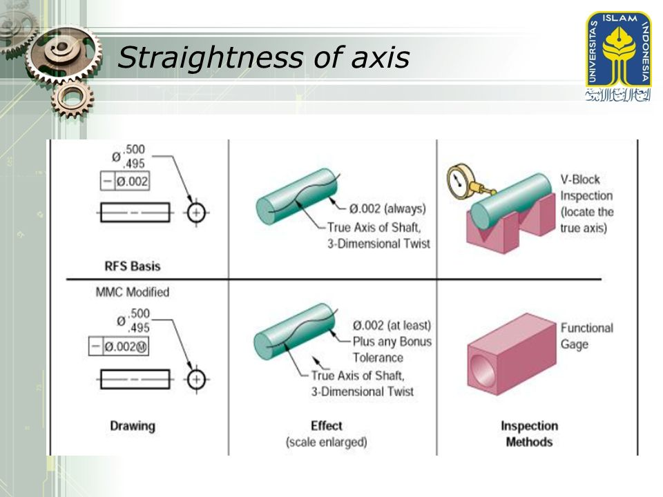 Straightness of axis