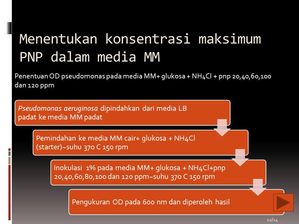Menentukan konsentrasi maksimum PNP dalam media MM