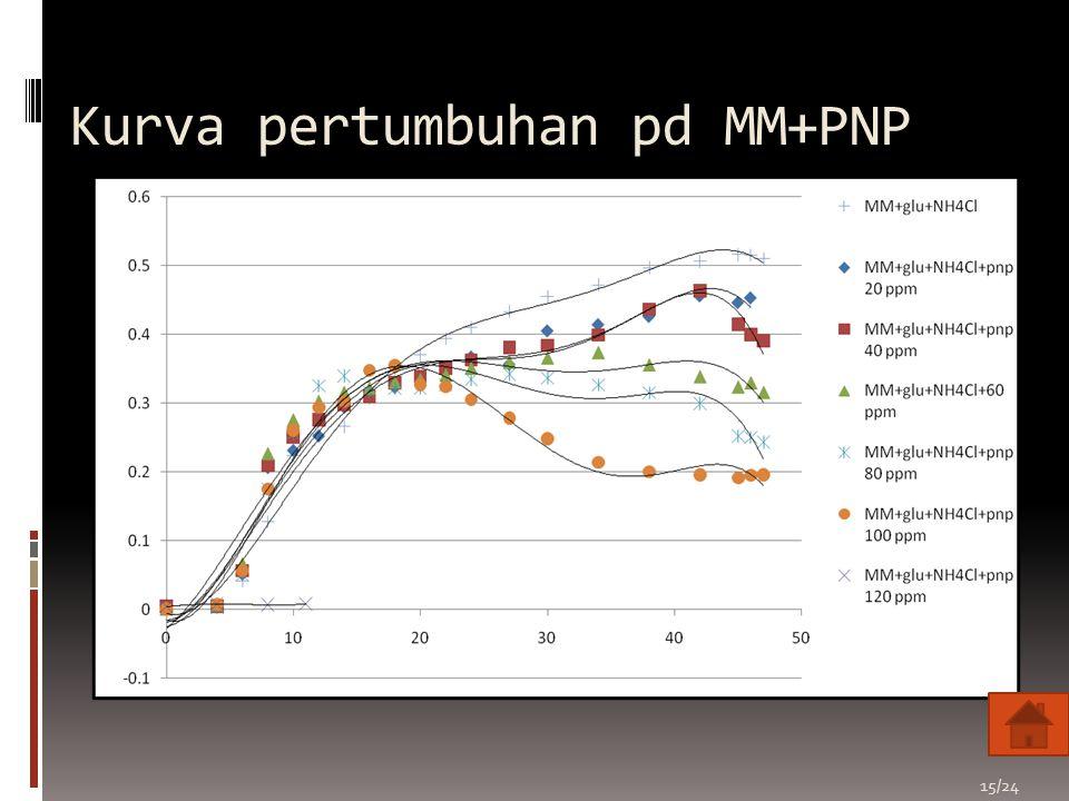 Kurva pertumbuhan pd MM+PNP